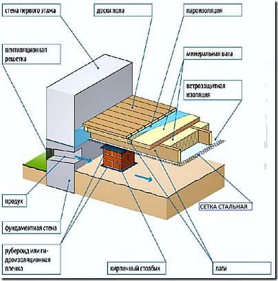 Гидроизоляция в ванной комнате в деревянном доме на втором