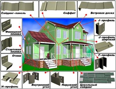 Отделка искусственным камнем фасад дома