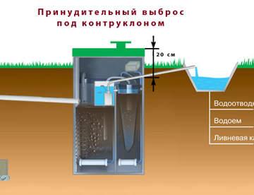 Система биологической очистки сточных вод Юнилос