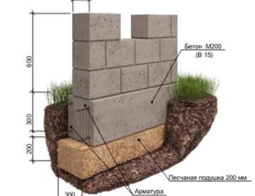 Выбор фундамента для дома на пучинистых грунтах