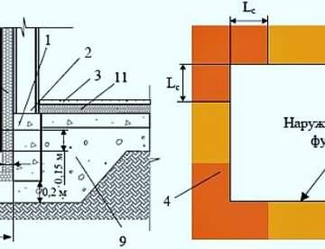 Утепленный теплоизолированный фундамент лучший для дома