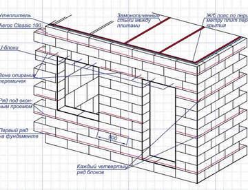 Армирование кладки стен из блоков газобетонных, газосиликатных