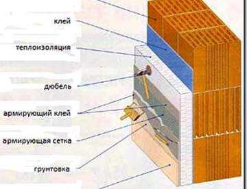 Утепление стен дома с наружной фасадной штукатуркой