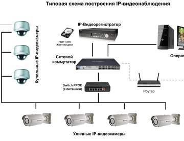 Цифровое видеонаблюдение: особенности и основные компоненты