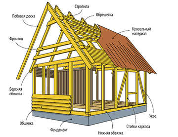 Материалы для каркасного дома