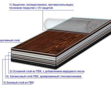 Особенность использования кварцвиниловой плитки