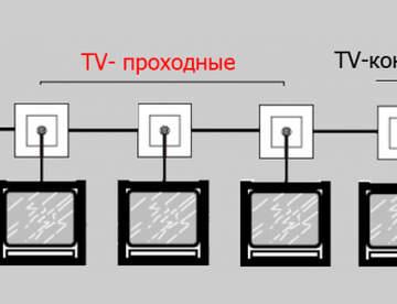 ТВ-розетка: зачем нужно это устройство