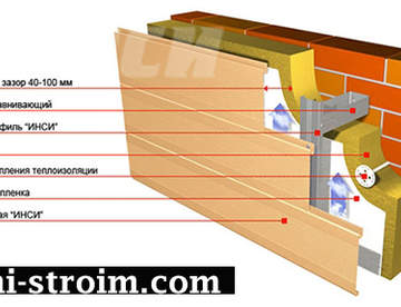 Навесной вентилируемый фасад — отличный внешний вид и качественная теплоизоляция загородного дома