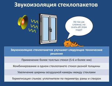 Звукоизоляция окна важный фактор комфорта