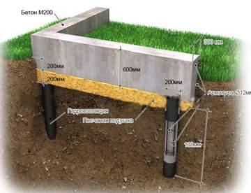 Подбор подходящего бетона для фундамента
