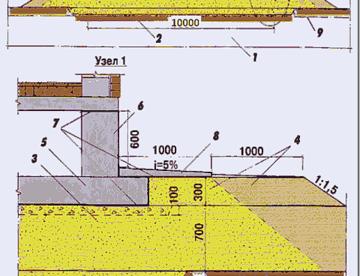 Дешевый мелкозаглубленный фундамент для дома на болоте