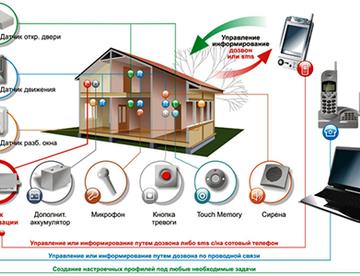 Система умный дом – доступная роскошь